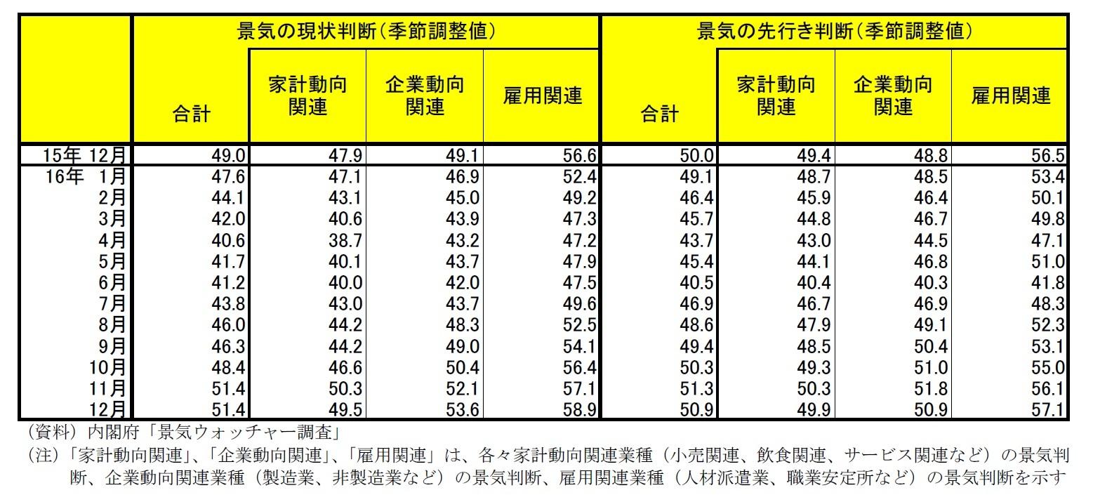 景気ウォッチャー調査(16年12月)~回復基調は継続、先行きはトランプ次期政権の動向が不安材料|ニッセイ基礎研究所