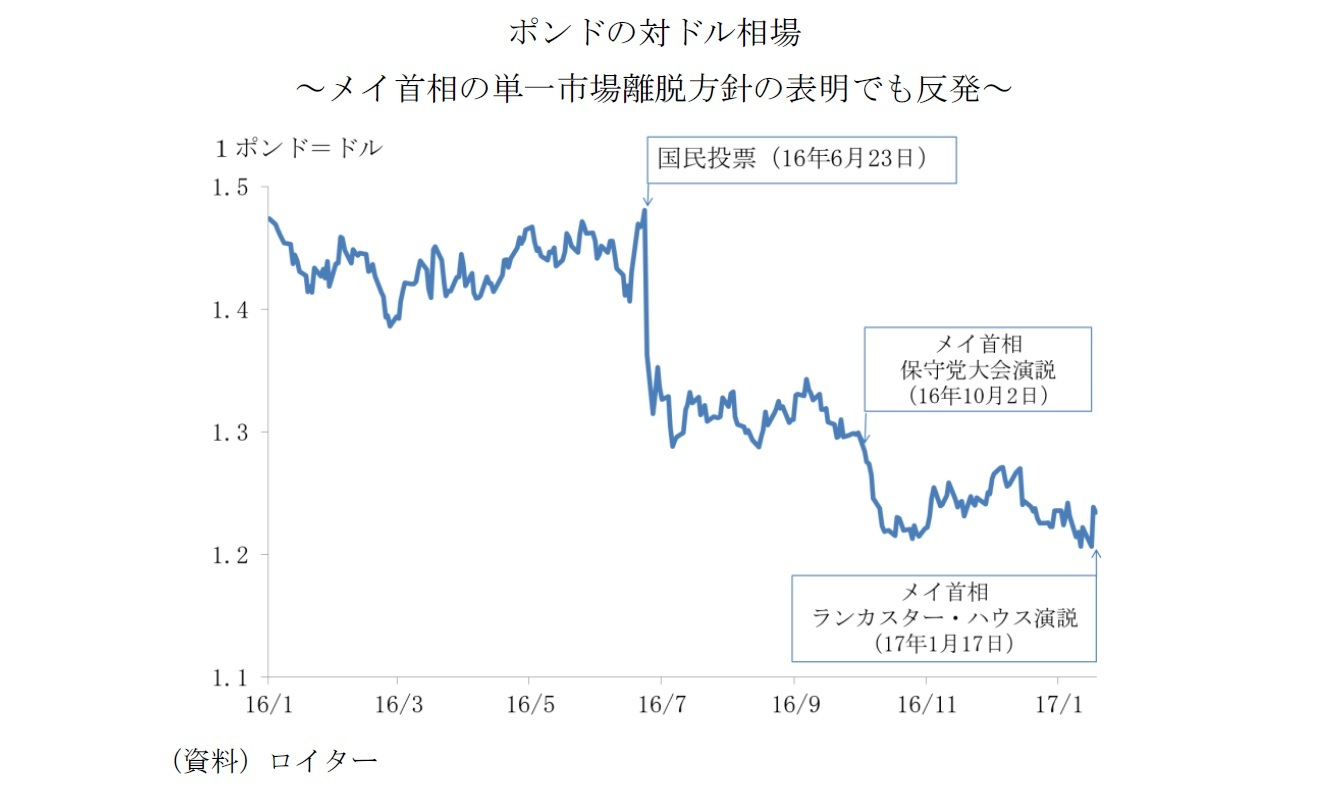 ポンドの対ドル相場~メイ首相の単一市場離脱方針の表明でも反発~
