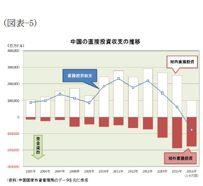 (図表-5)中国の直接投資収支の推移