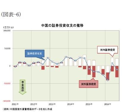 (図表-6)中国の証券投資収支の推移