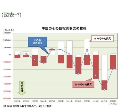 (図表-7)中国のその他投資収支の推移