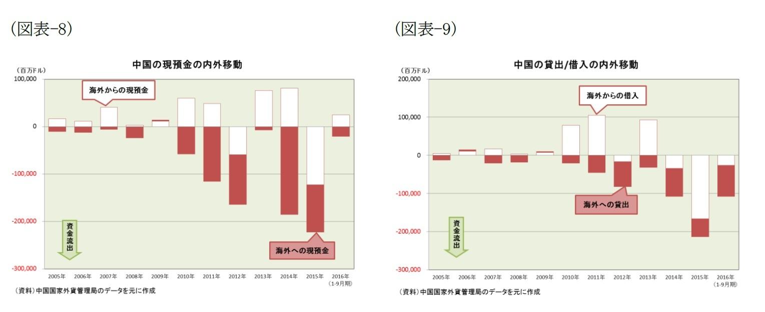 (図表-8)中国の現預金の内外移動/(図表-9)中国の貸出/借入の内外移動