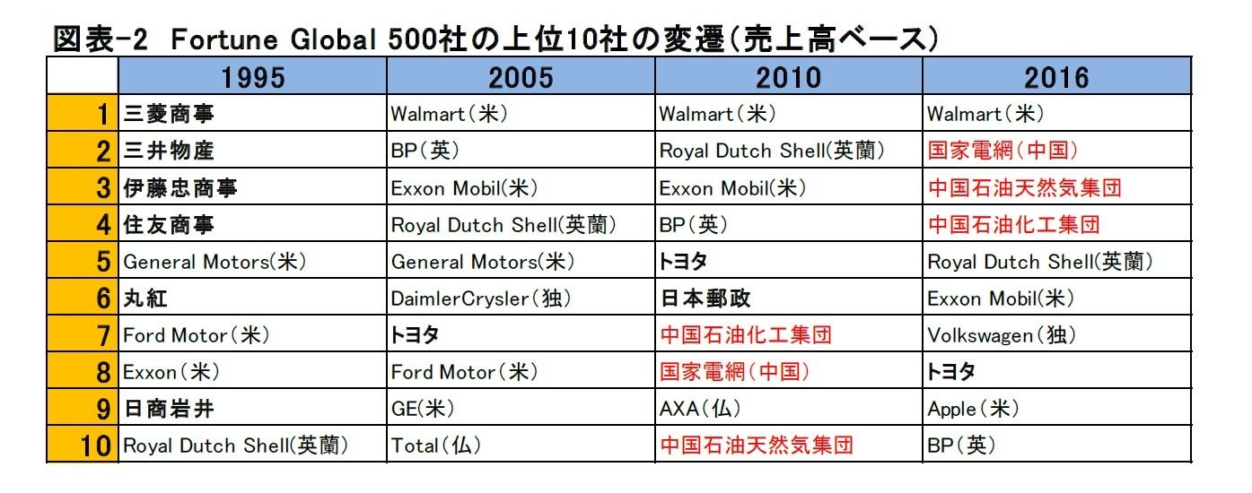 図表-2 Fortune Global 500社の上位10社の変遷(売上高ベース)