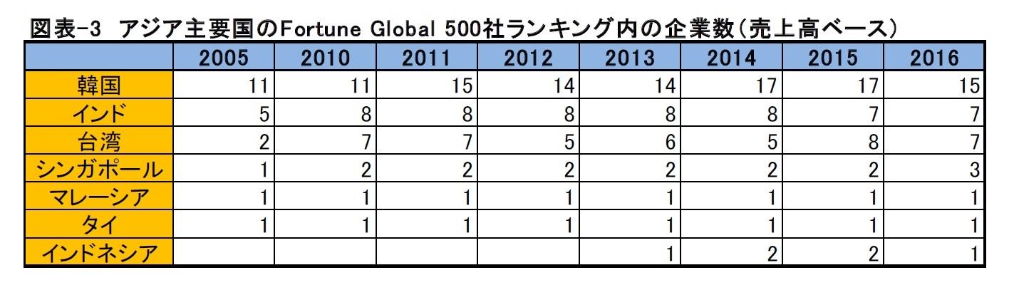 図表-3 アジア主要国のFortune Global 500社ランキング内の企業数(売上高ベース)