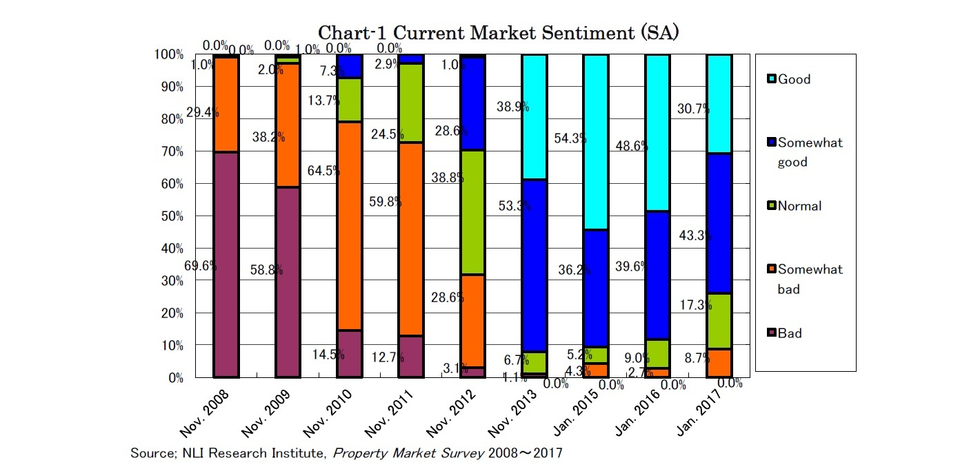 Chart-1 Current Market Sentiment (SA)