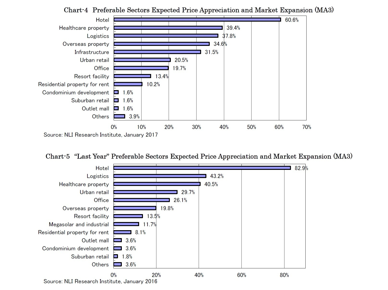 "Chart-4 Preferable Sectors Expected Price Appreciation and Market Expansion (MA3)/Chart-5 ""Last Year"" Preferable Sectors Expected Price Appreciation and Market Expansion (MA3)"