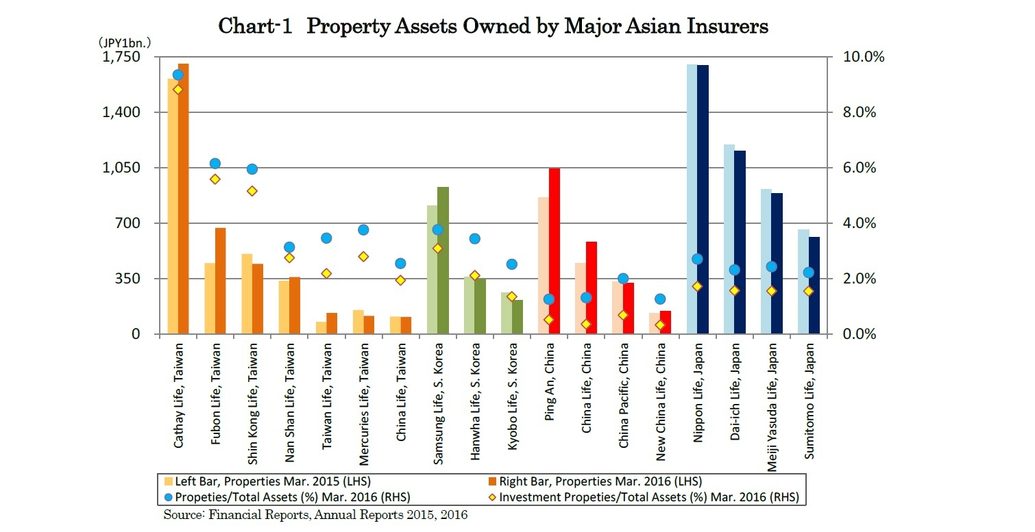 Chart-1 Property Assets Owned by Major Asian Insurers