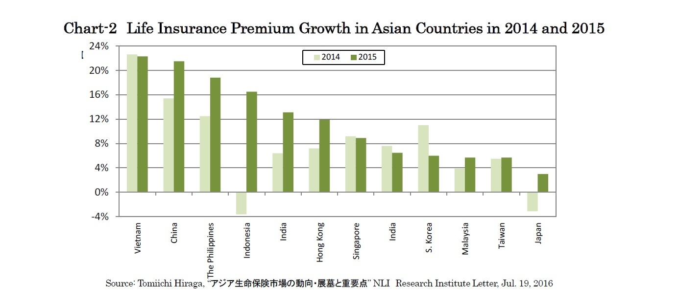 Chart-2 Life Insurance Premium Growth in Asian Countries in 2014 and 2015
