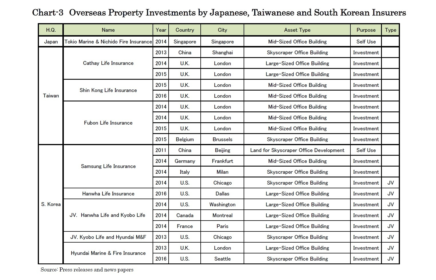 Chart-3 Overseas Property Investments by Japanese, Taiwanese and South Korean Insurers