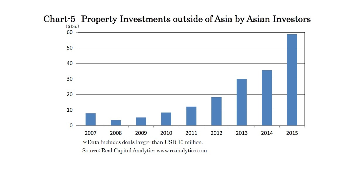 Chart-5 Property Investments outside of Asia by Asian Investors