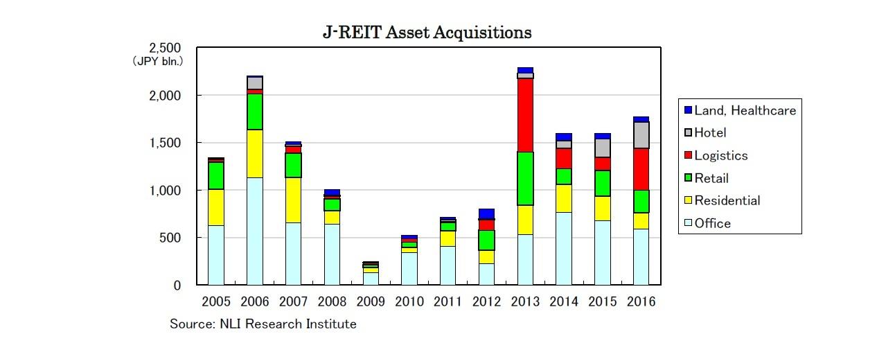 J-REIT Asset Acquisitions