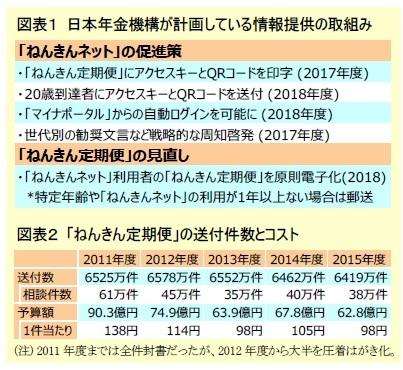 図表1 日本年金機構が計画している情報提供の取組み/図表2 「ねんきん定期便」の送付件数とコスト