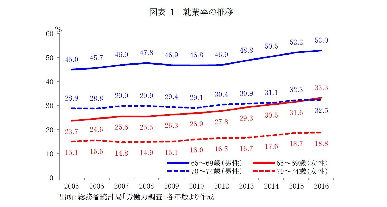 図表1 就業率の推移
