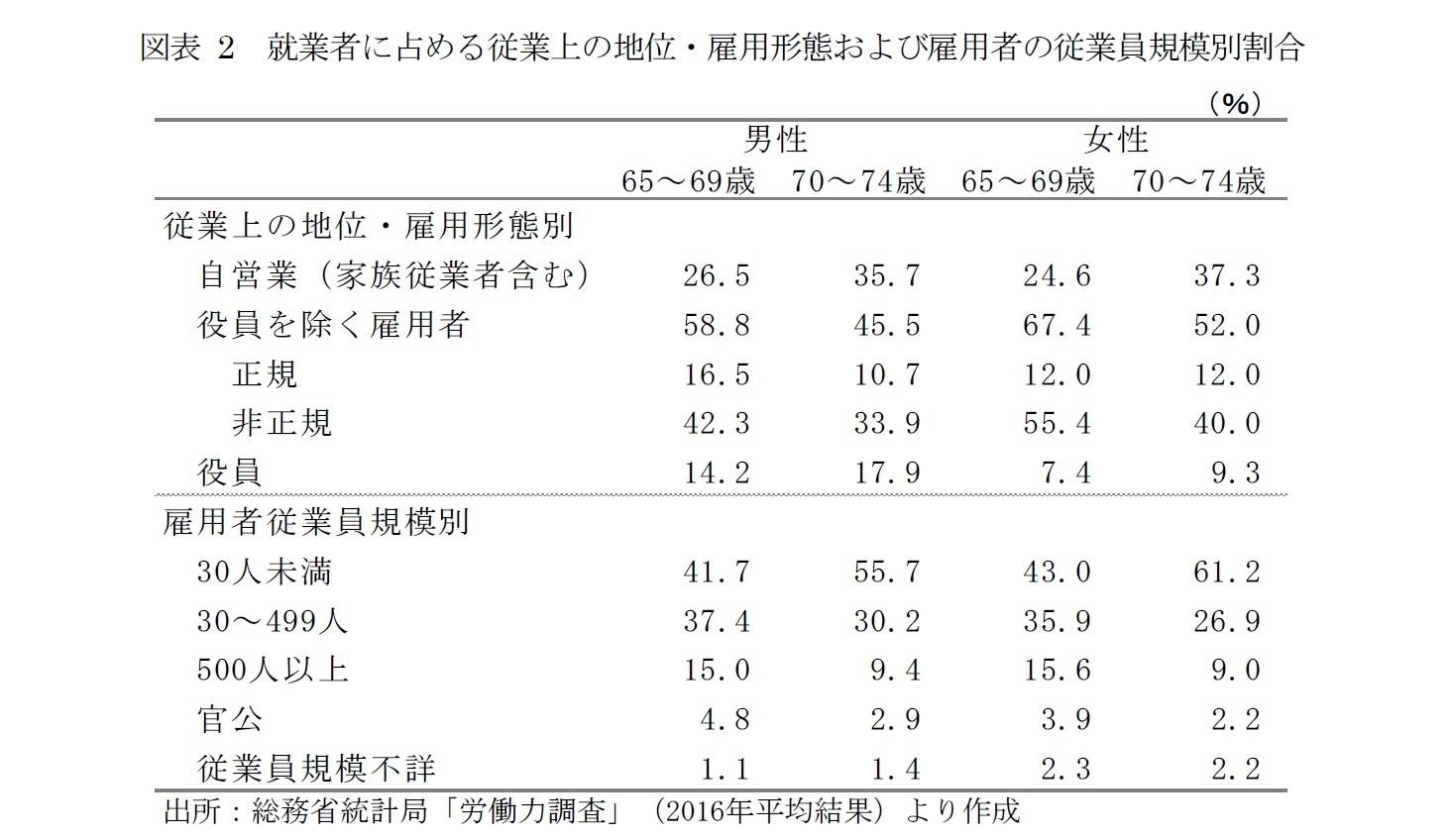 図表2 就業者に占める従業上の地位・雇用形態および雇用者の従業員規模別割合