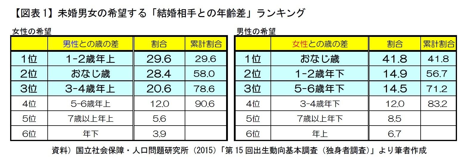 【図表1】未婚男女の希望する「結婚相手との年齢差」ランキング