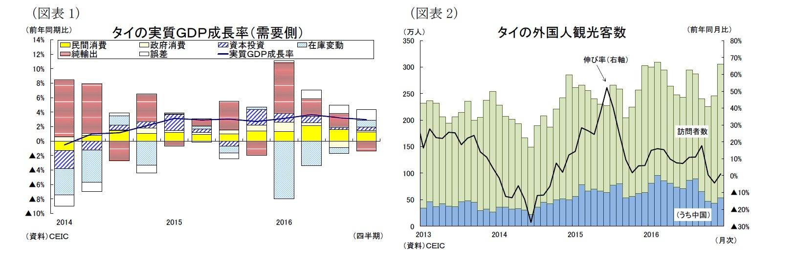 (図表1)タイの実質GDP成長率(需要側)/(図表2)タイの外国人観光客数