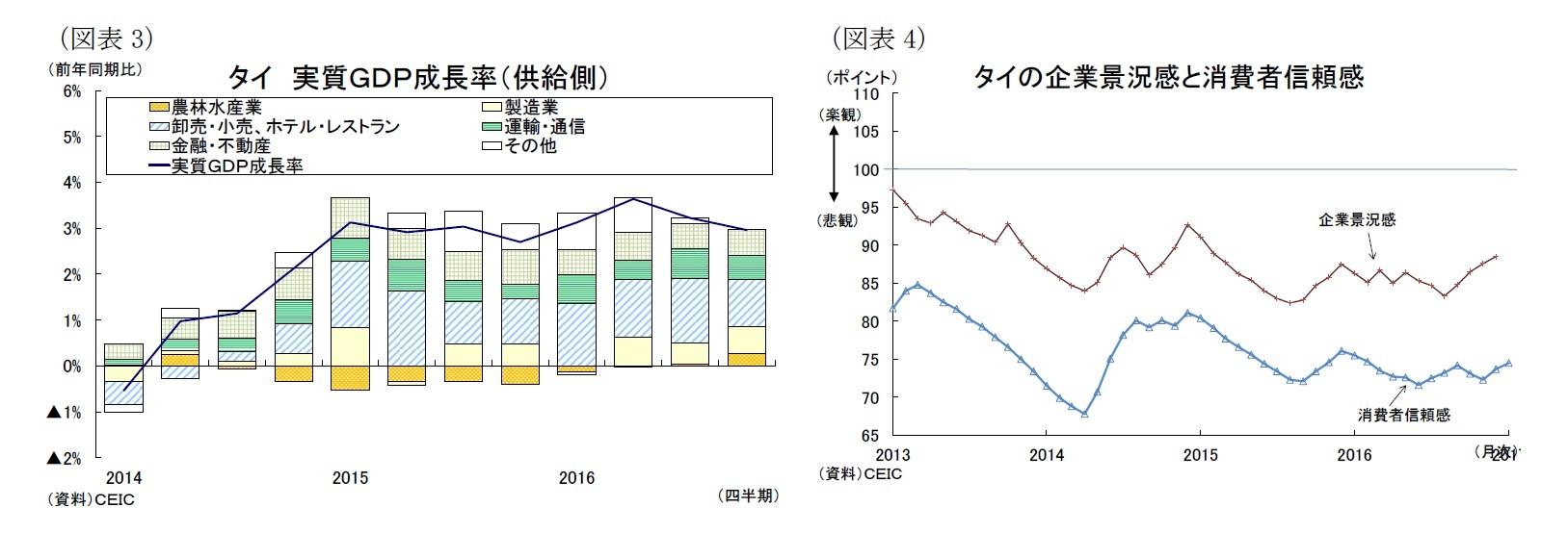 (図表3)タイ実質GDP成長率(供給側)/(図表4)タイの企業景況感と消費者信頼感