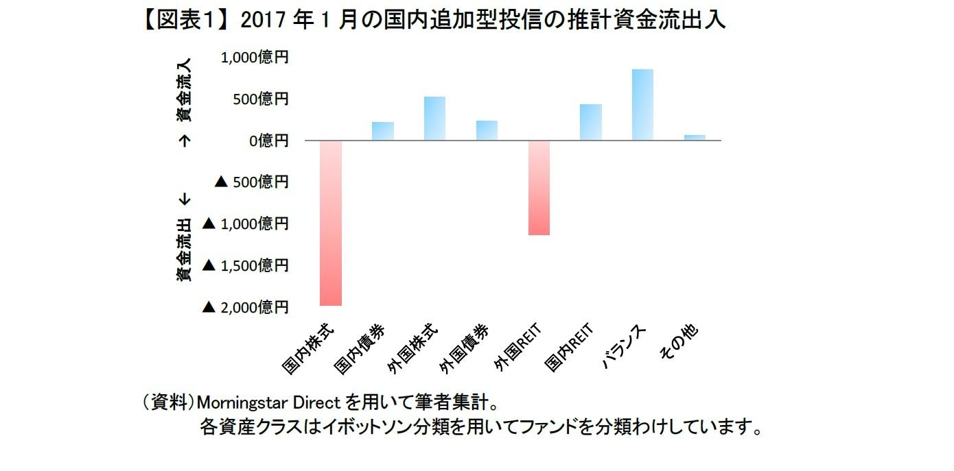 【図表1】 2017年1月の国内追加型投信の推計資金流出入