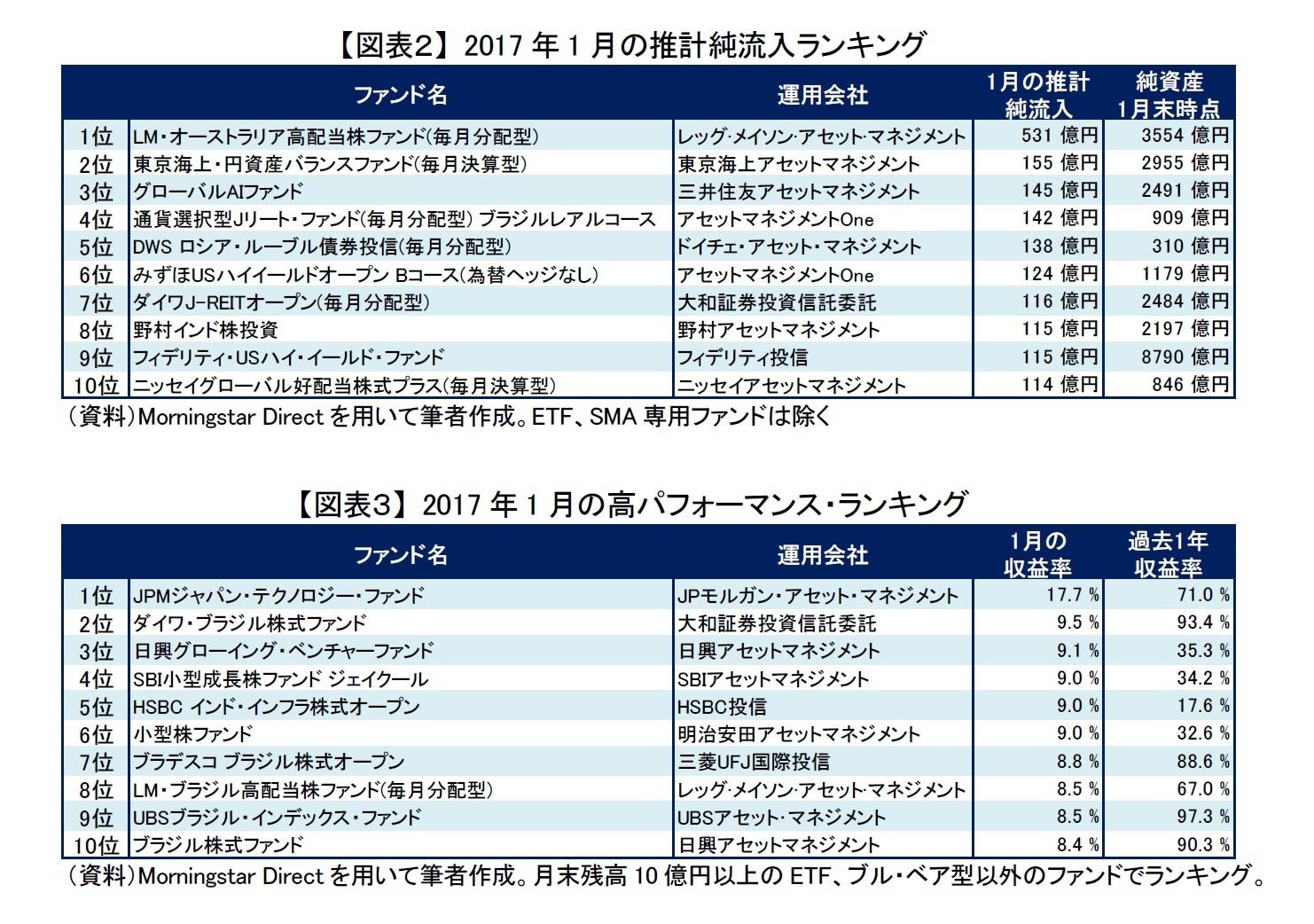【図表2】 2017年1月の推計純流入ランキング/【図表3】 2017年1月の高パフォーマンス・ランキング