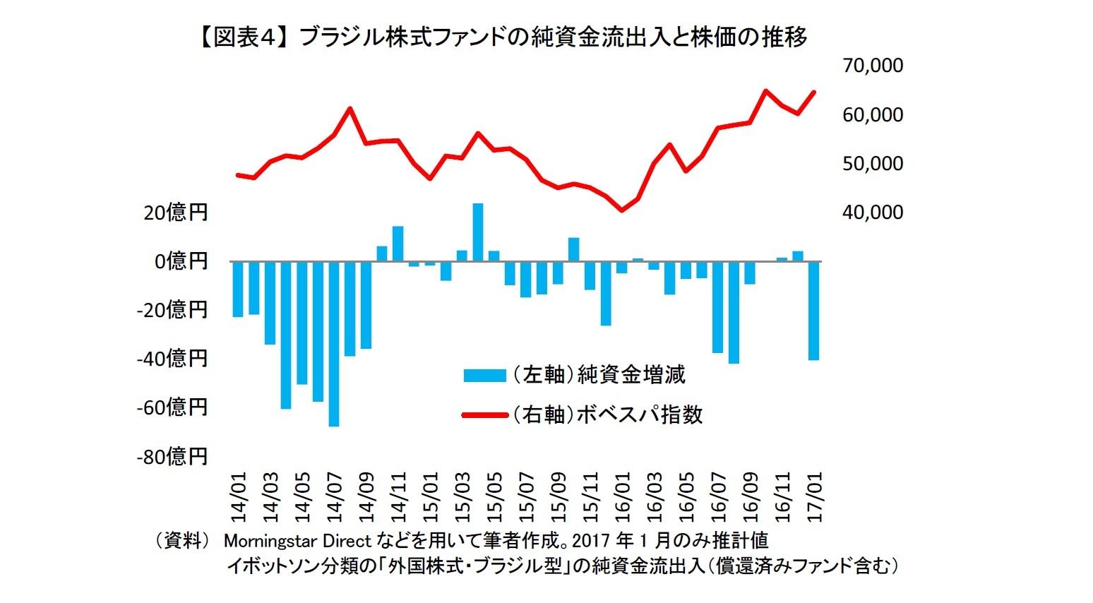 【図表4】 ブラジル株式ファンドの純資金流出入と株価の推移