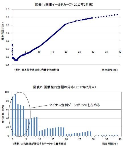 図表1:国債イールドカーブ(2017年2月末)/図表2:国債発行金額の分布(2017年2月末)