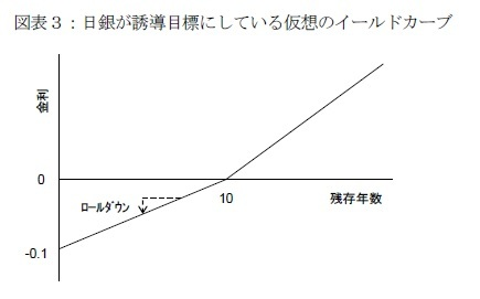 図表3:日銀が誘導目標にしている仮想のイールドカーブ
