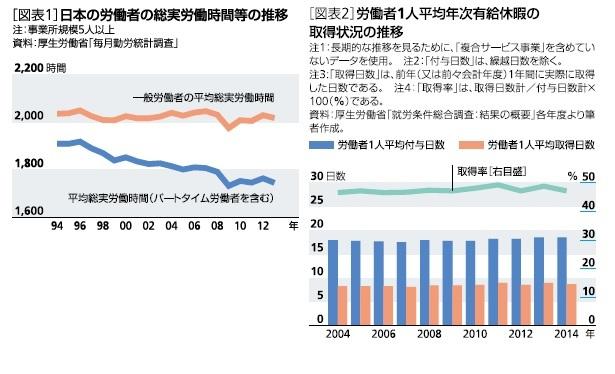 日本の労働者の総実労働時間等の推移、労働者1人平均年次有給休暇の取得状況の推移