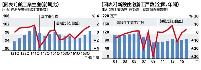 鉱工業生産(前期比)、新設住宅着工戸数(全国、年間)