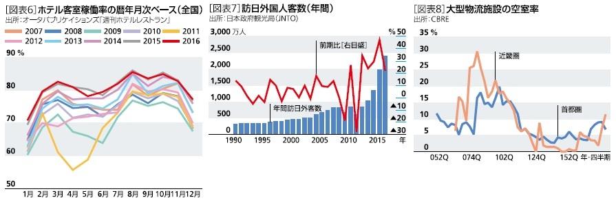 ホテル客室稼働率の暦年月次ベース(全国)、訪日外国人客数(年間)、大型物流施設の空室率