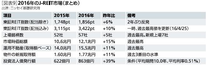 2016年のJ-REIT市場(まとめ)