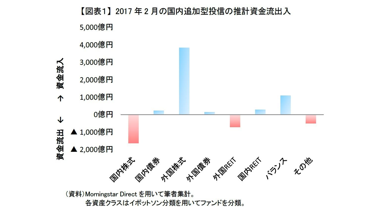 【図表1】 2017年2月の国内追加型投信の推計資金流出入