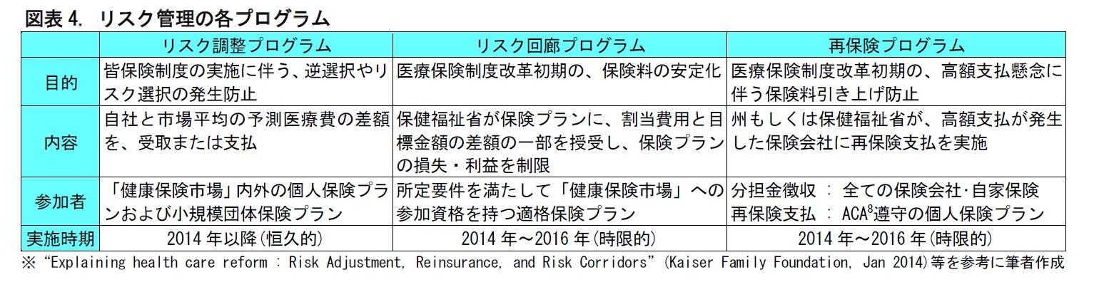 図表4. リスク管理の各プログラム