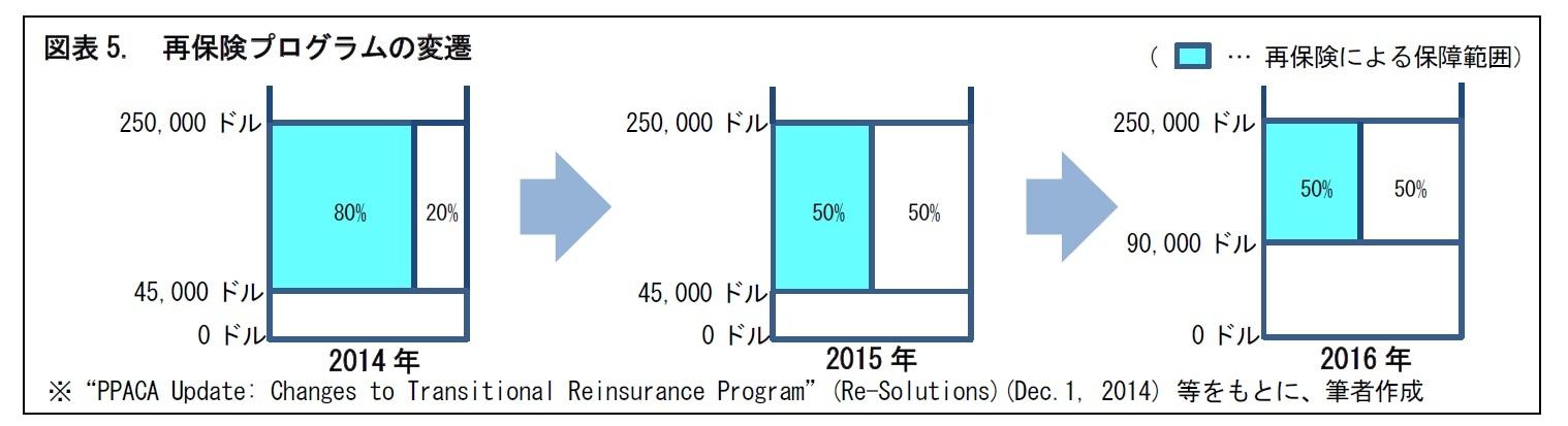 図表5. 再保険プログラムの変遷