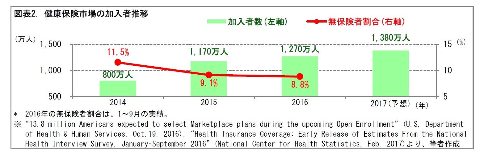 図表2. 健康保険市場の加入者推移