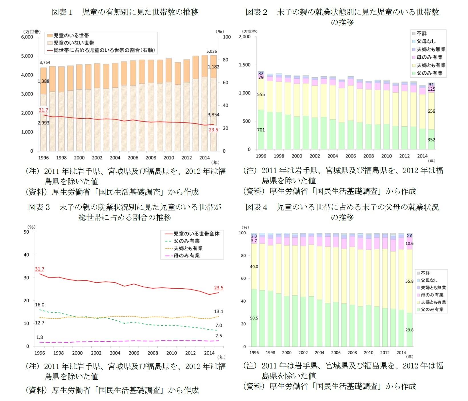 世帯 日本 は の 数