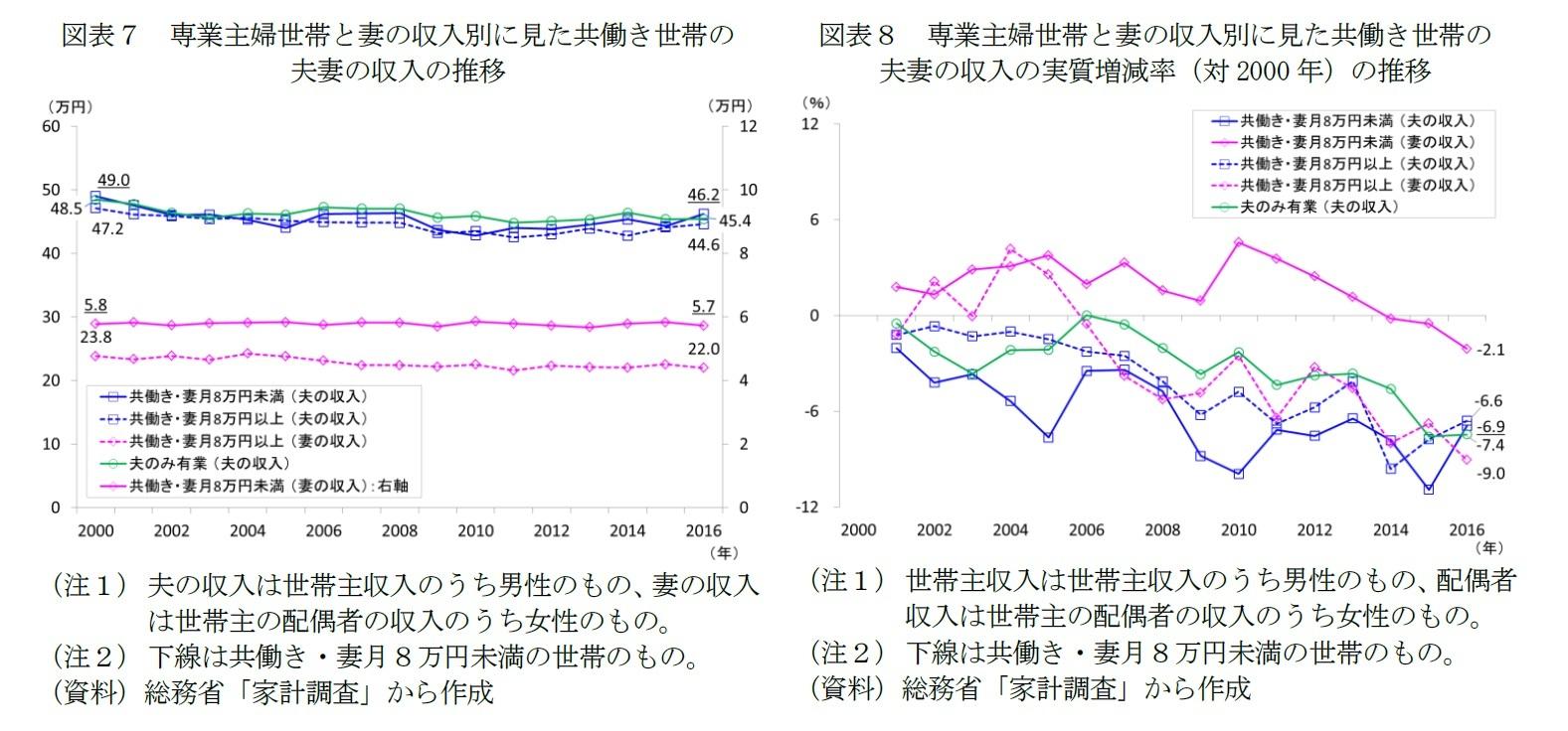 図表7 専業主婦世帯と妻の収入別に見た共働き世帯の夫妻の収入の推移/図表8 専業主婦世帯と妻の収入別に見た共働き世帯の夫妻の収入の実質増減率(対2000年)の推移