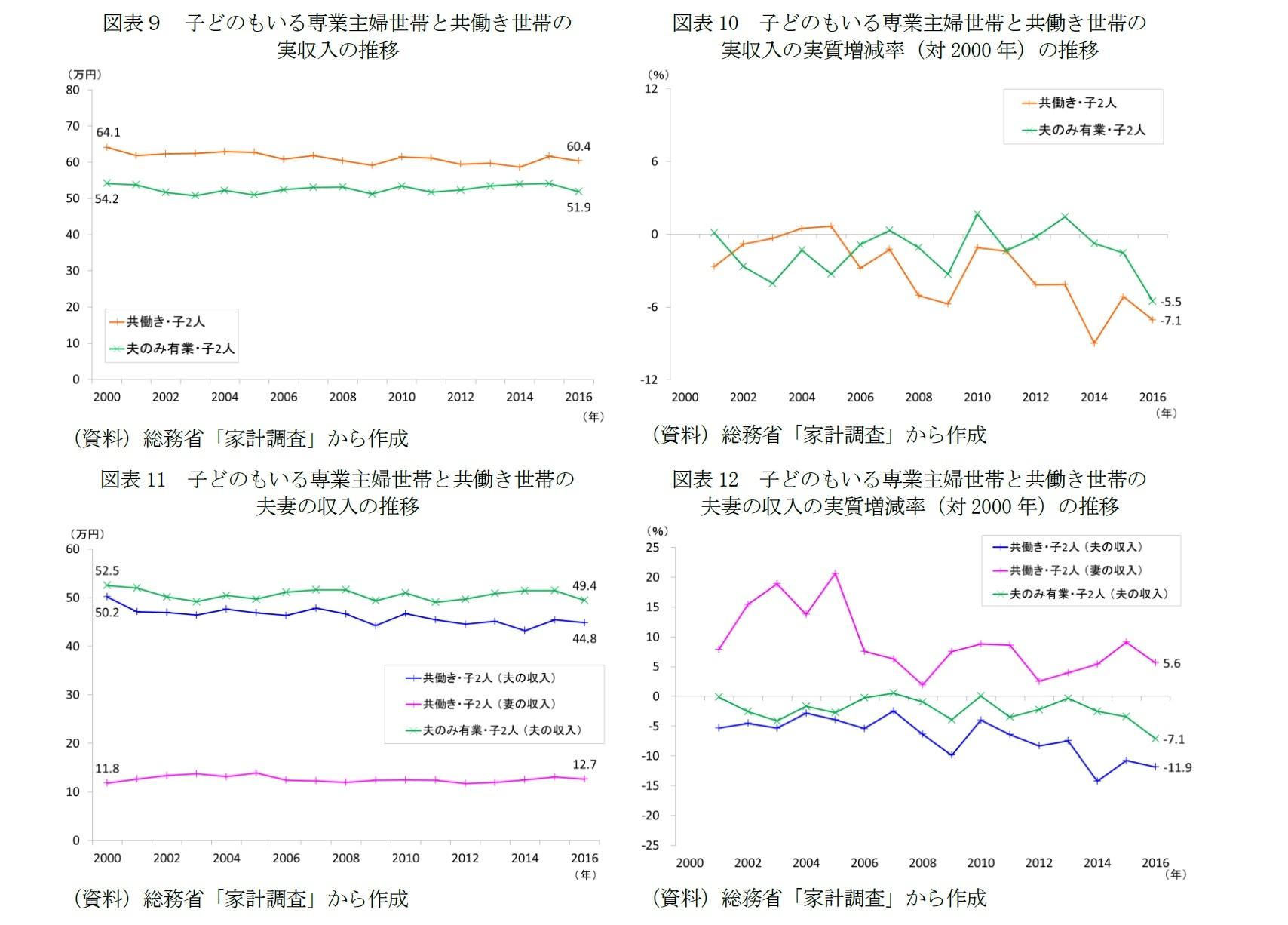 図表9 子どのもいる専業主婦世帯と共働き世帯の実収入の推移/図表10 子どのもいる専業主婦世帯と共働き世帯の実収入の実質増減率(対2000年)の推移/図表11 子どのもいる専業主婦世帯と共働き世帯の夫妻の収入の推移/図表12 子どのもいる専業主婦世帯と共働き世帯の夫妻の収入の実質増減率(対2000年)の推移