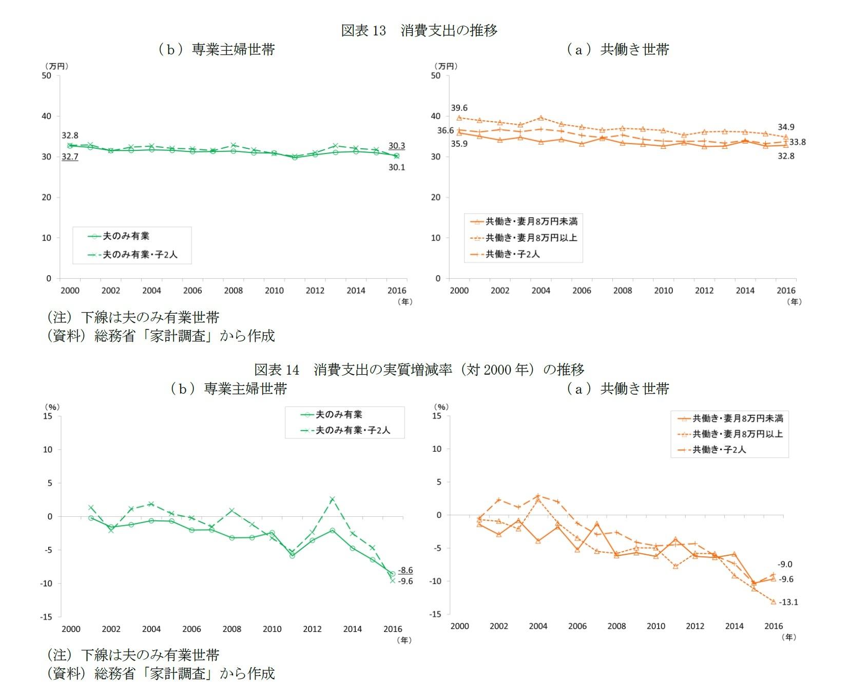図表13 消費支出の推移/図表14 消費支出の実質増減率(対2000年)の推移