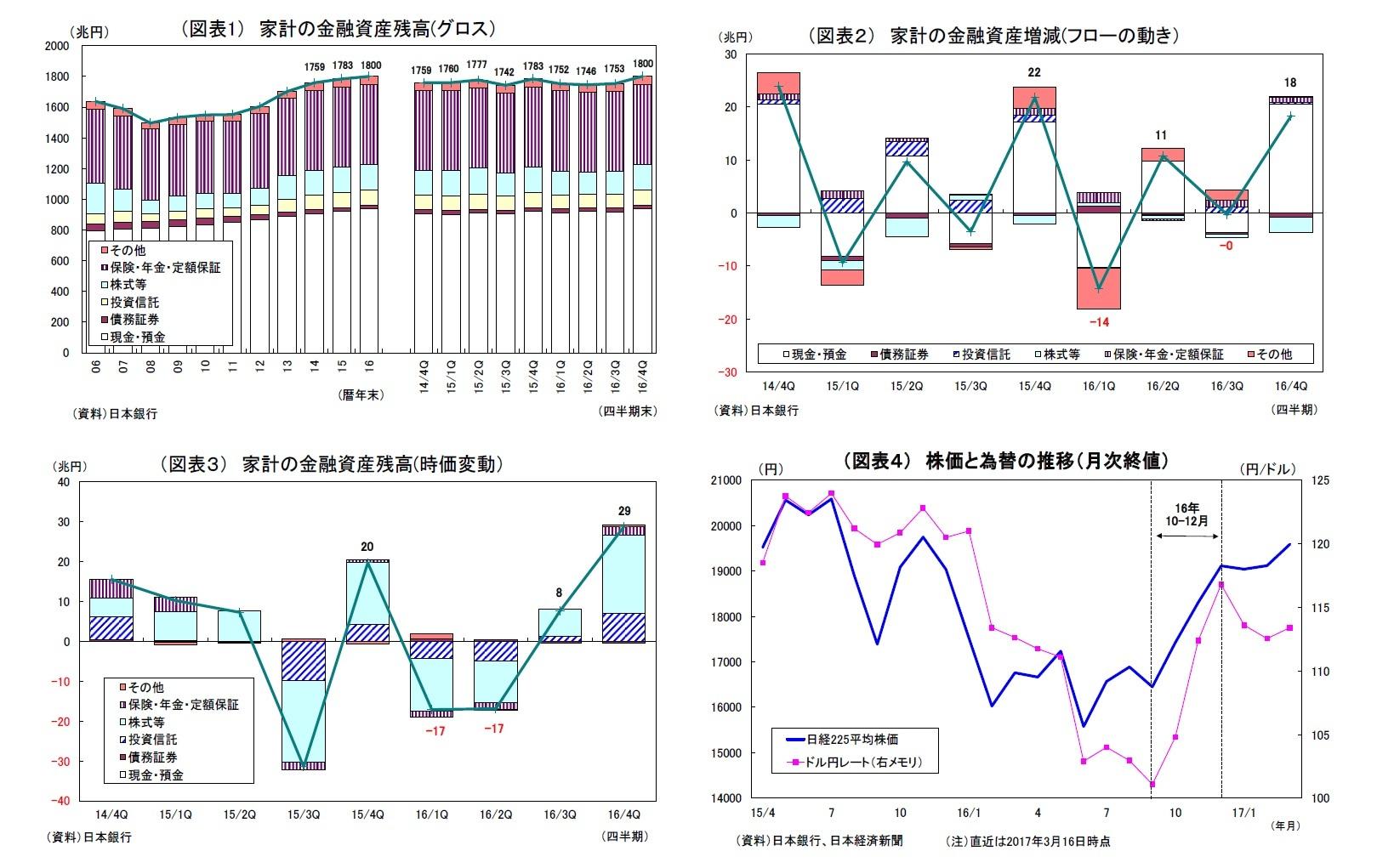 (図表1) 家計の金融資産残高(グロス)/(図表2) 家計の金融資産増減(フローの動き)/(図表3) 家計の金融資産残高(時価変動)/(図表4) 株価と為替の推移(月次終値)