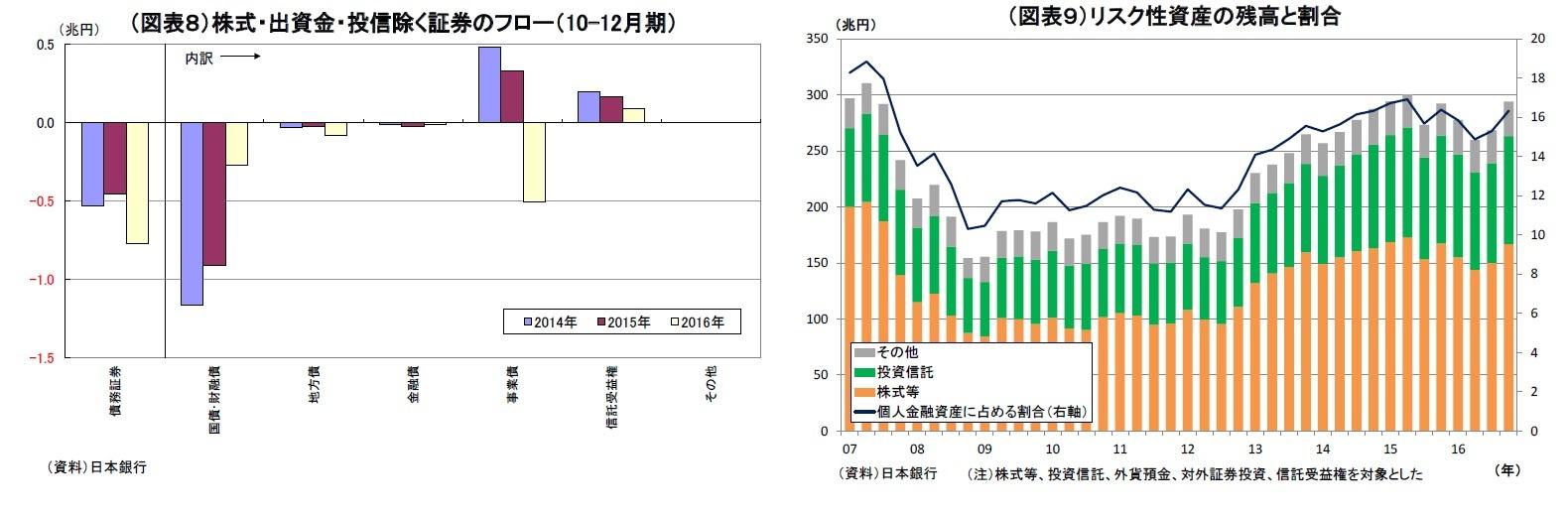 (図表8)株式・出資金・投信除く証券のフロー(10-12月期)/(図表9)リスク性資産の残高と割合