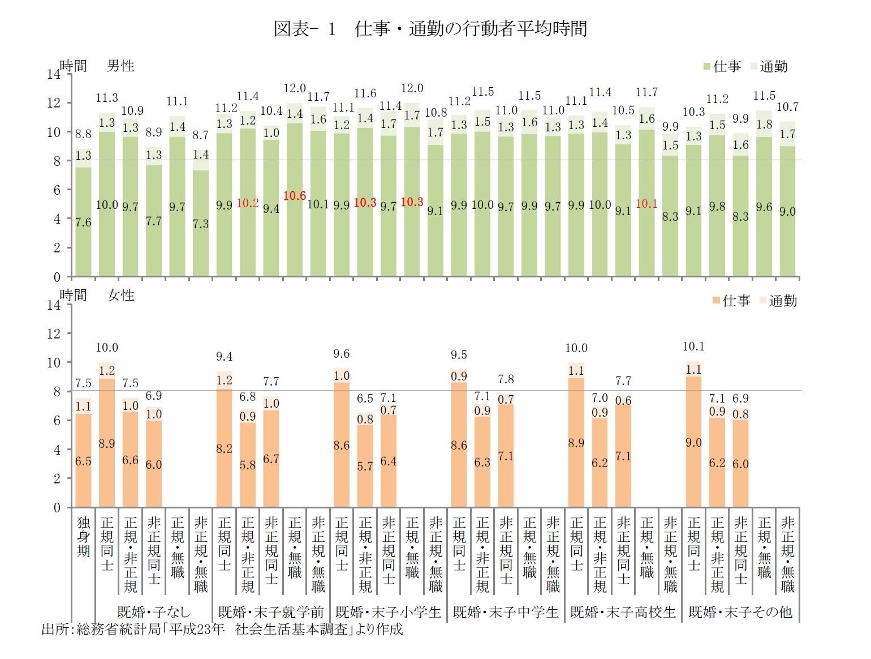 図表- 1 仕事・通勤の行動者平均時間