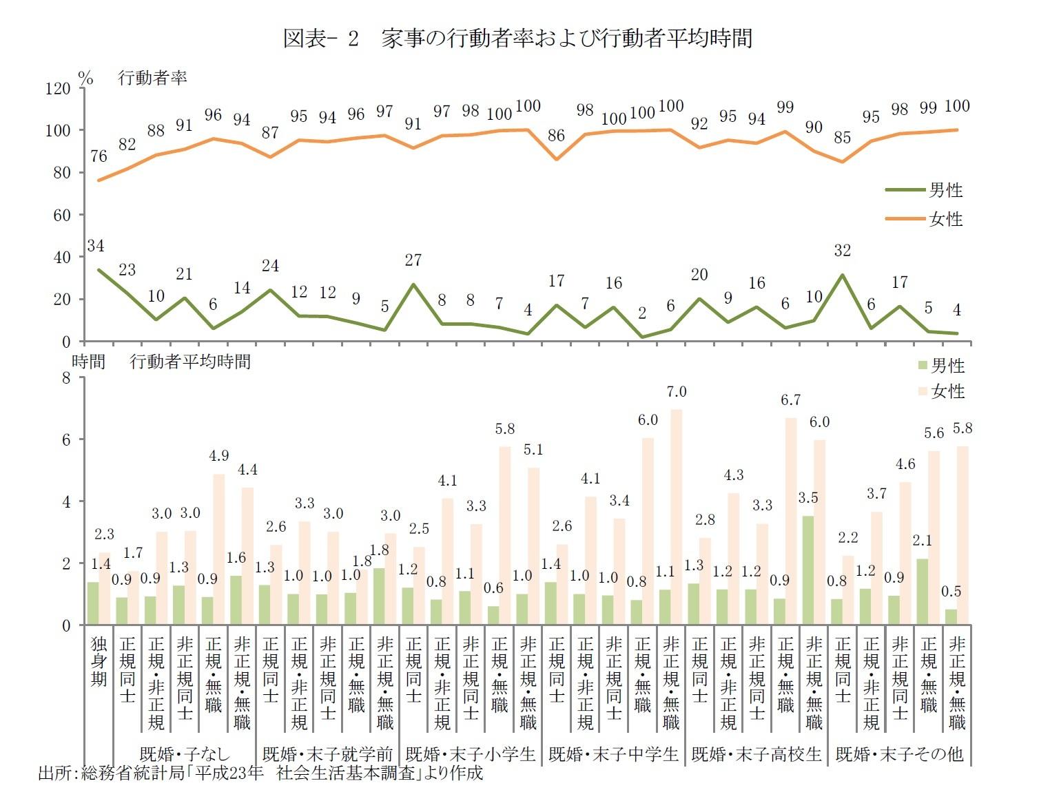 図表- 2 家事の行動者率および行動者平均時間
