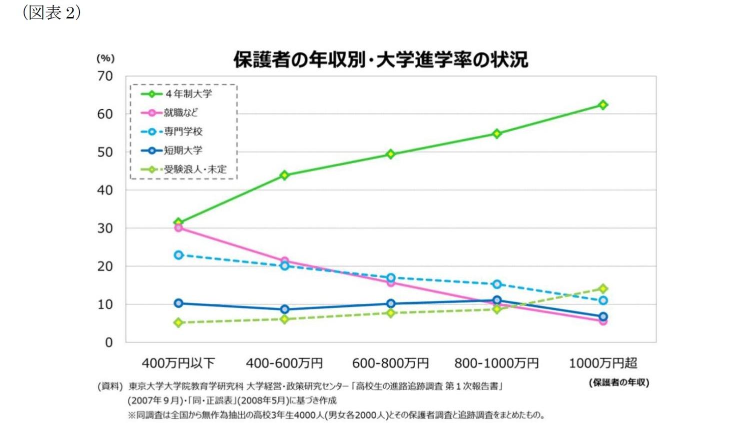 (図表2)保護者の年収別・大学進学率の状況