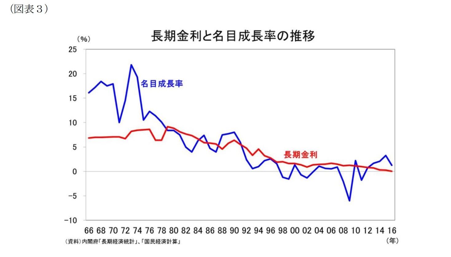 (図表3)長期金利と名目成長率の推移
