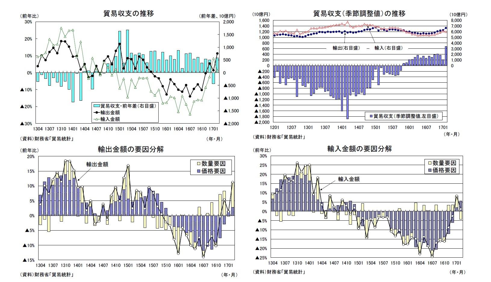 貿易収支の推移/貿易収支(季節調整値)の推移/輸出金額の要因分解/輸入金額の要因分解