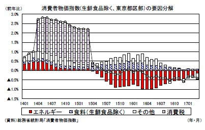 消費者物価指数(生鮮食品除く、東京都区部)の要因分解