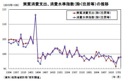 実質消費支出、消費水準指数(除く住居等)の推移