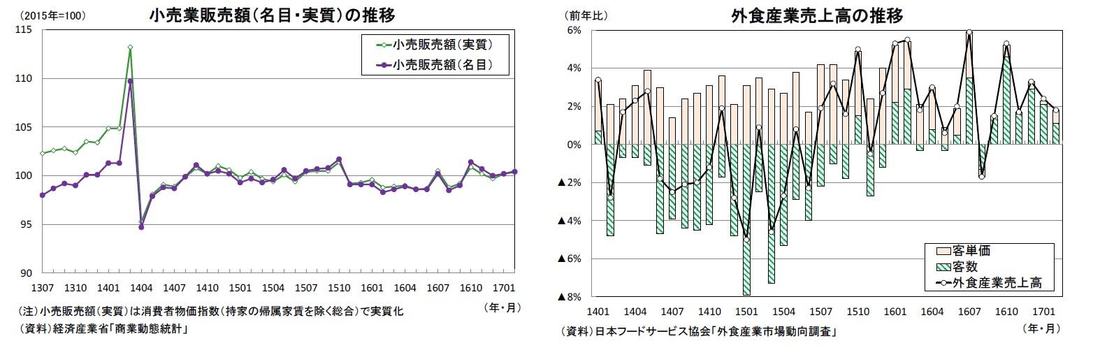 小売業販売額(名目・実質)の推移/外食産業売上高の推移