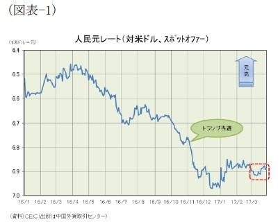 (図表-1)人民元レート(対米ドル、スポットオファー)