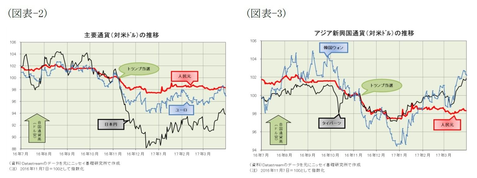 (図表-2)主要通貨(対米ドル)の推移/(図表-3)アジア新興国通貨(対米ドル)の推移